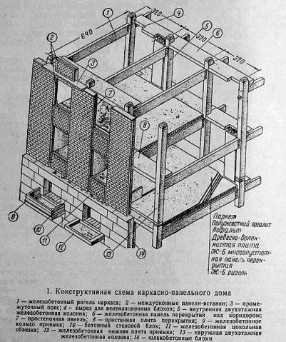 схема каркасно-панельных