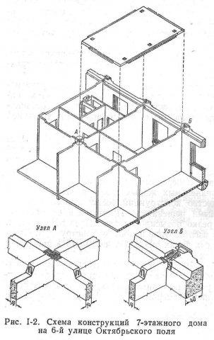 Схема вентиляции в панельном 5 этажном доме.